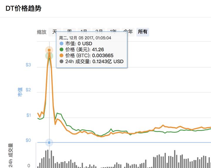 币圈撸羊毛:优质区块链糖果分享,龙网比特龙活动撸平台币DT(2018-10-24)