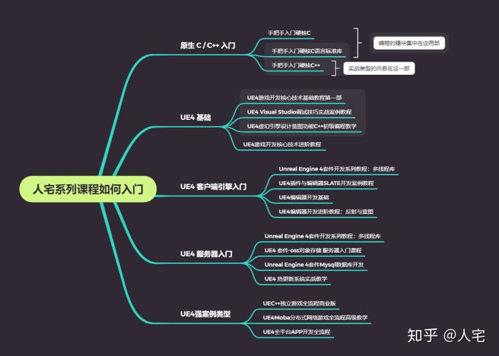 UE4系列课程的学习路线