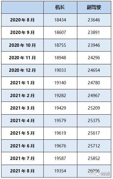 驾驶员数据统计2021年8月简报(图10)