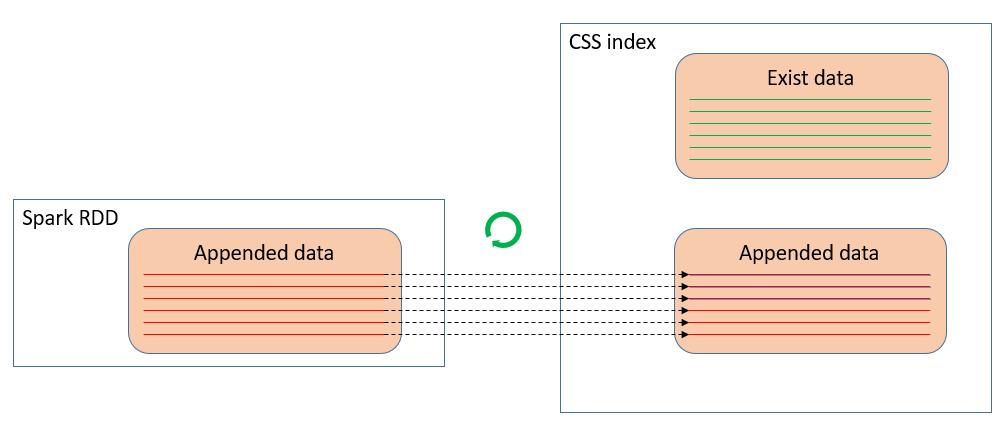 数据湖应用解析:Spark on Elasticsearch一致性问题