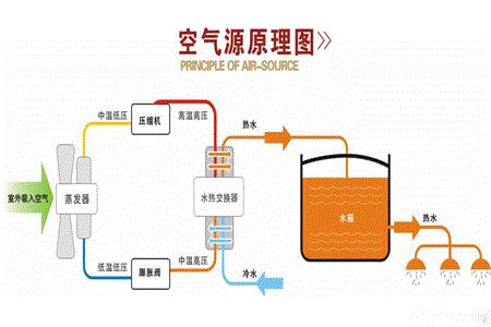 水空调怎么样(空气能水空调有哪些优势)插图(1)