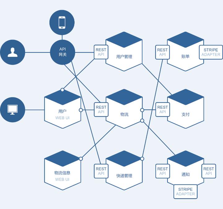 微服务架构图示