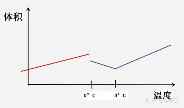 水在0°C至4°C的时的反常膨胀现象,与河图生成数数理模型的联系