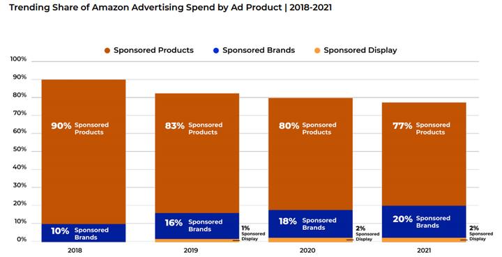 问渠那得清如许,为有源头活水来                            —-浅谈亚马逊平台三大类广告的现状和未来插图12