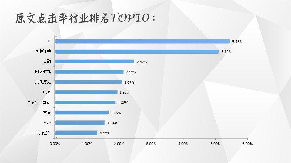 【独家】2018年第4季度微信公众号图文群发数据报告插图(6)