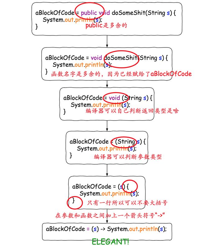 http://pic1.zhimg.com/50/v2-b7811bdeb220ee46f00d7b2de0ab1ab4_hd.jpg_Java8之Lambda表达式
