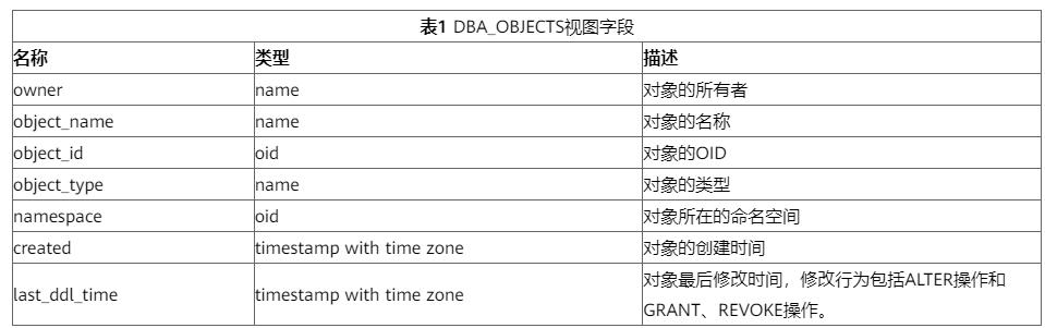在数据库中如何查询表的创建时间?