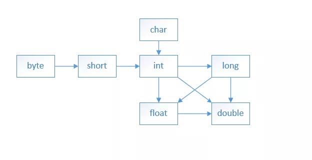 Java八大基本数据类型
