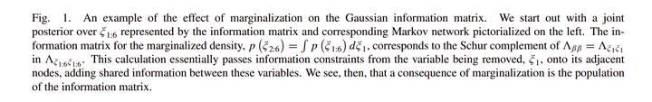 从零手写VIO——(四)基于滑动窗口算法的 VIO 系统:可观性和一致性(下)滑动窗口算法插图(19)