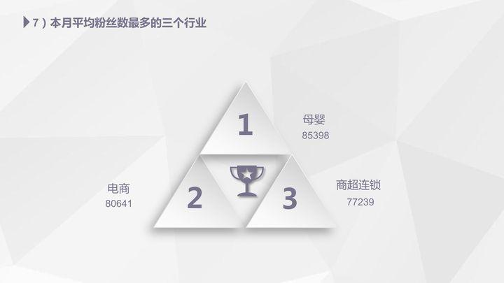 【独家】2018年3月微信公众号粉丝增长数据报告插图(5)