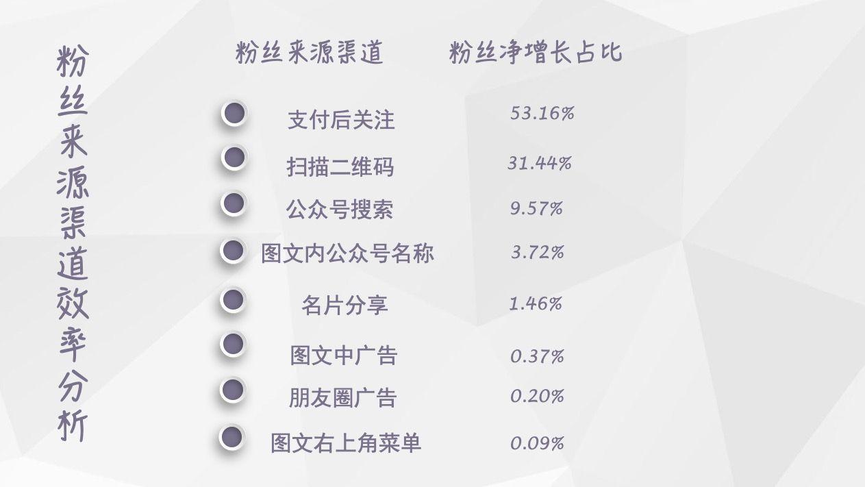 【独家】2018年6月微信公众号粉丝增长数据报告插图(1)