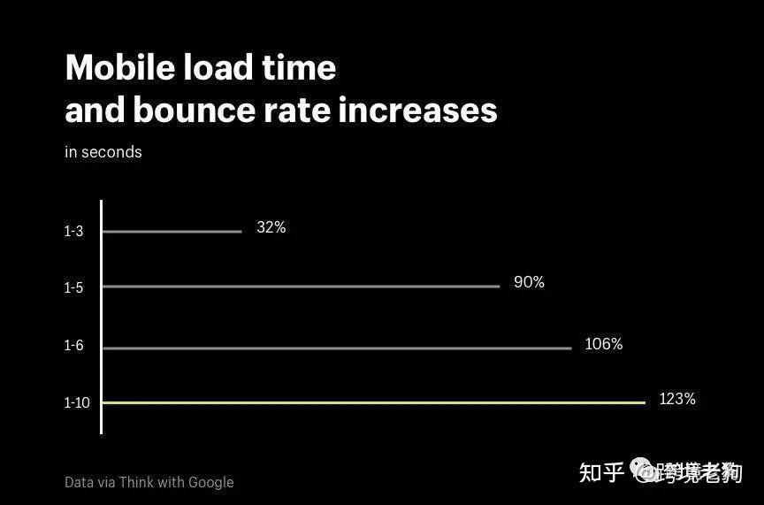 如何优化自建站打开速度?独立站经过这些优化,使销量增长两倍!