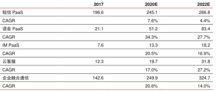 容联云通讯融资1.25亿美元F轮融资 或将冲刺IPO 附云通信市场专题报告