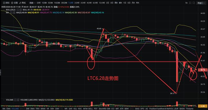 星河区块链6月28日 阴跌过后,趋势反转直线上攻!
