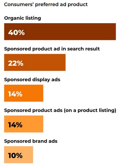 问渠那得清如许,为有源头活水来                            —-浅谈亚马逊平台三大类广告的现状和未来插图10