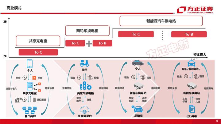 【免费下载】电新行业深度报告:新能源换电研究框架-方正证券-20210917