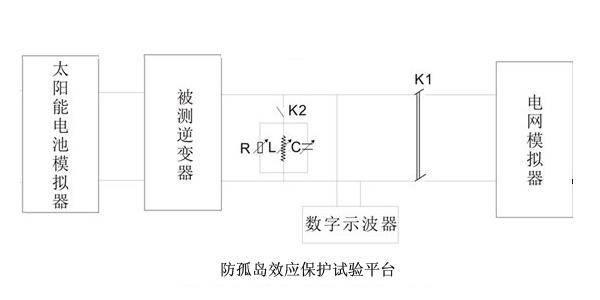 示波器测量装zhi防孤岛动作断电时间的方法