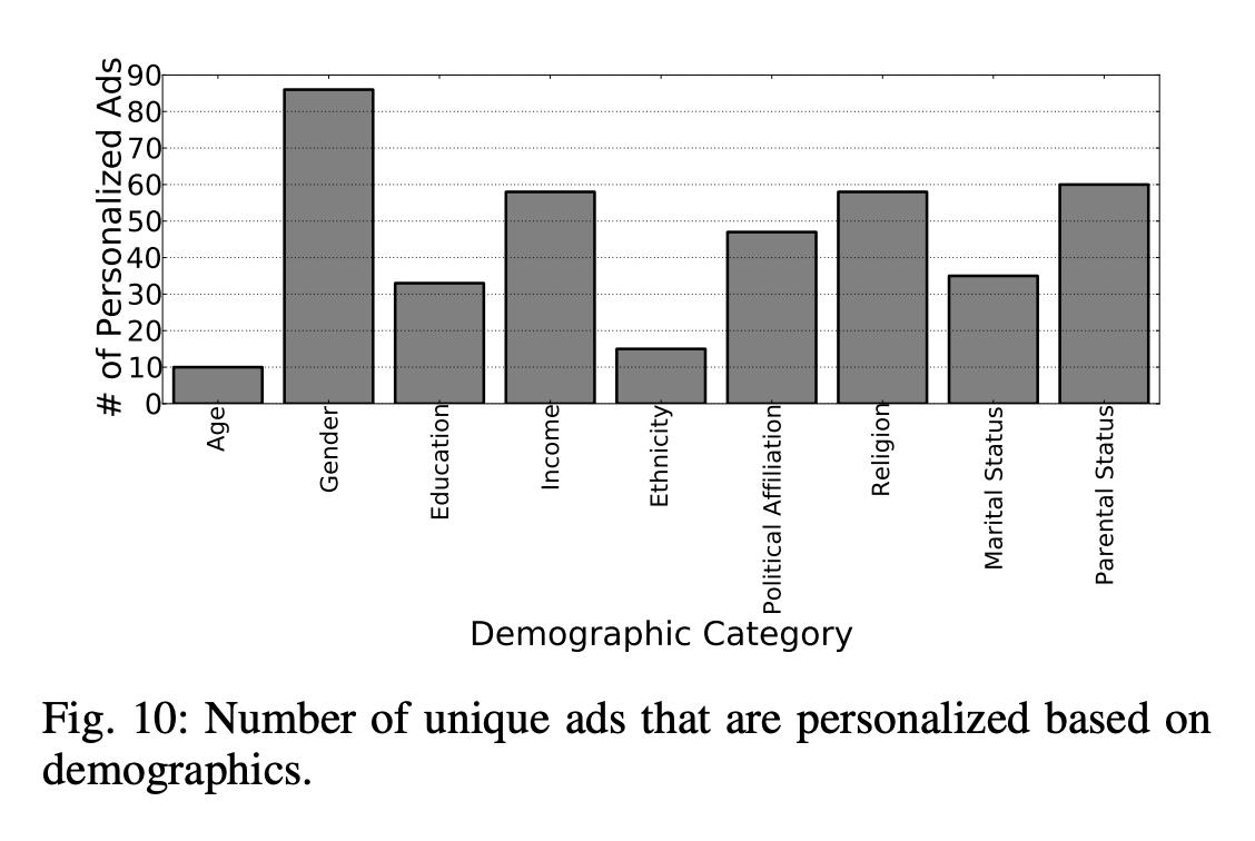 Demographic Category