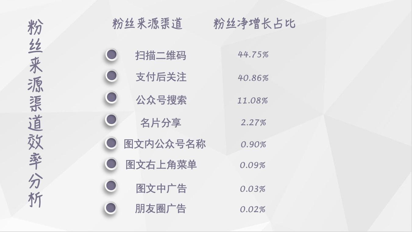 【独家】2018年10月微信公众号粉丝增长数据报告插图(1)