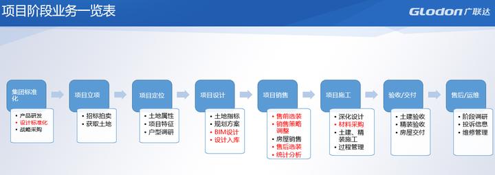 如何管理一家互联网家装公司?全装定制一体化平台内部运营管理制度面面观