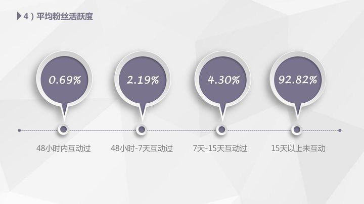 【独家】2018年3月微信公众号粉丝增长数据报告插图(2)