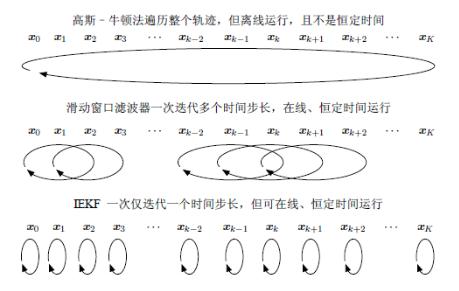 从零手写VIO——(五)视觉前端 Frontend插图(1)