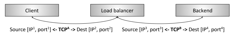 L4 Load Balancing Exmaple