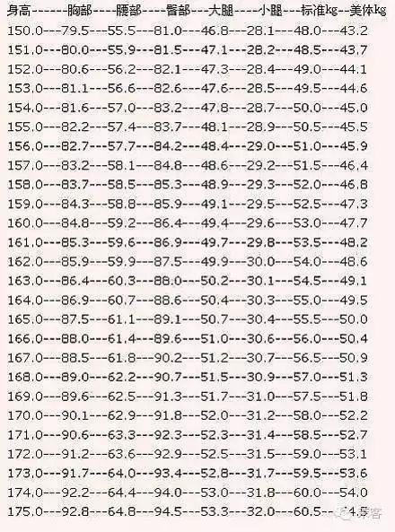 女生标准身材对照表