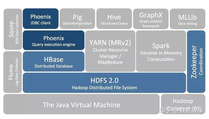 Apache Phoenix 在 Hadoop 生态里面位置