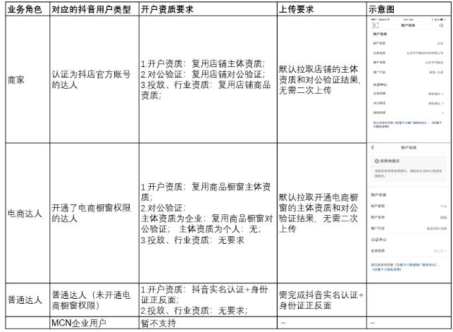 千川广告开户,(淘宝开店怎么上架商品),千川直播广告代理