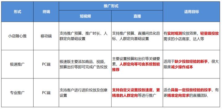 千川直播广告如何做,怎么投放