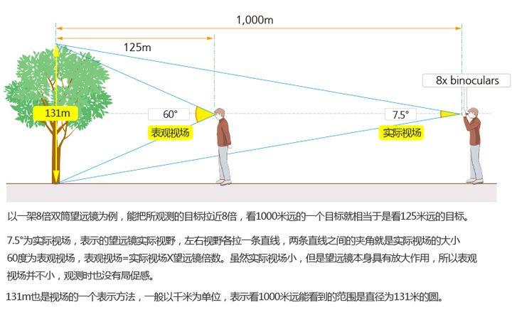 给新手选购望远镜的几点建议及望远镜基础常识插图(4)