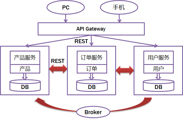 《Java程序员,你必须要看的微服务架构设计思想》