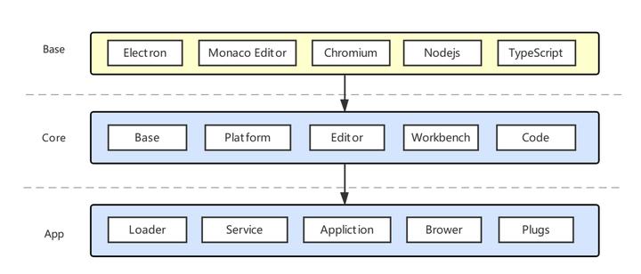 vscode技术架构