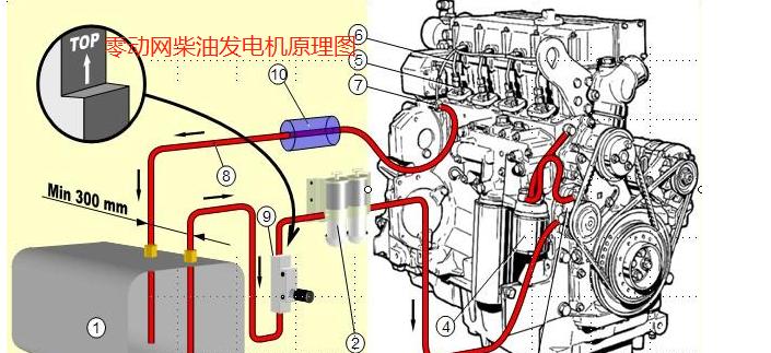 发电机会烧坏吗?发电机为什么会坏?用发电机发电容易烧了设备吗?