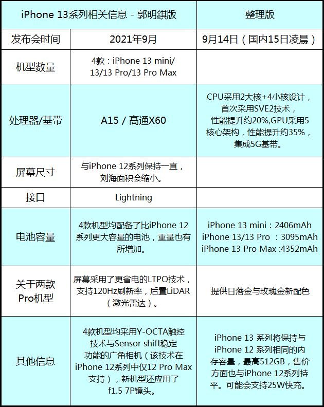 iphone13和iphone12参数配置对比-iphone13和12哪个好