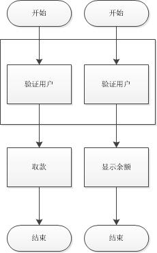 《轻松理解AOP(面向切面编程)》