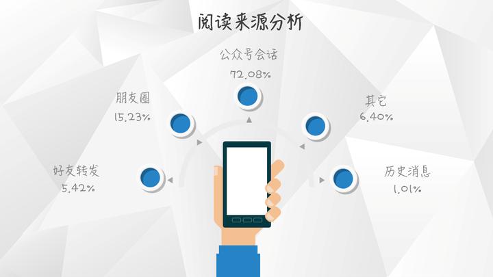 【独家】2018年3月微信公众号图文群发数据报告插图(2)