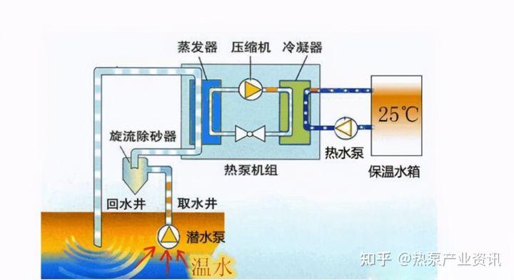 地源热泵和空气源热泵哪里不同,更节能的是哪一个?一起来看看插图