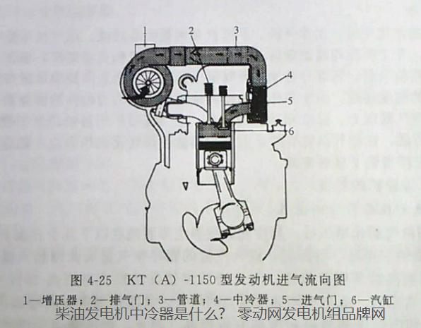 柴油发电机中冷器是什么?