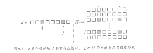 从零手写VIO——(四)基于滑动窗口算法的 VIO 系统:可观性和一致性(下)滑动窗口算法插图(13)