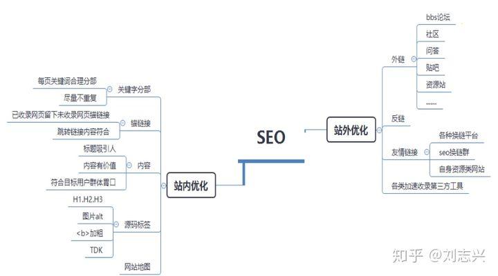 SEO网站优化步骤与技巧有哪些?