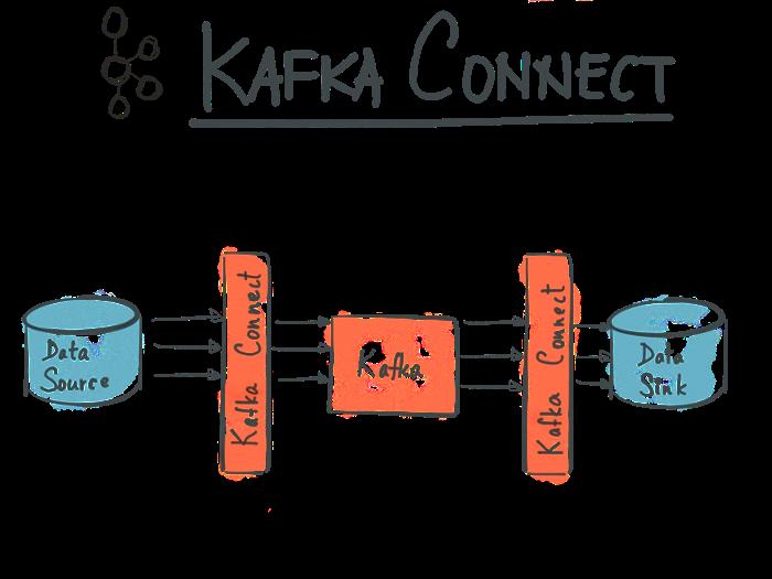 Kafka Connect内部原理