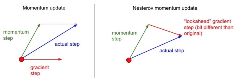 CS231n课程笔记翻译:神经网络笔记3(下)