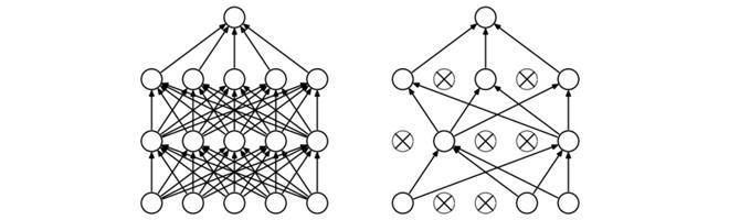 CS231n课程笔记翻译:神经网络笔记 2