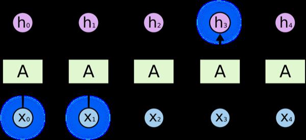 LSTM(Long Short Term Memory)和RNN(Recurrent)教程收集(知乎