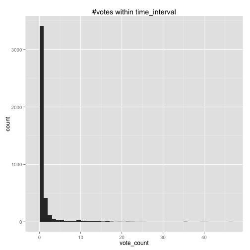 人类行为时空特性的统计力学(一)——认识幂律分布