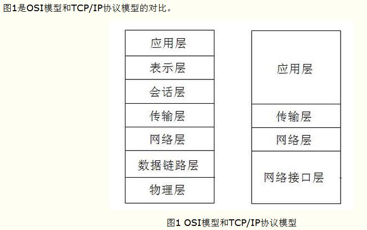 ip协议作用于什么层_tcp/ip协议族是什么鬼? - 知乎