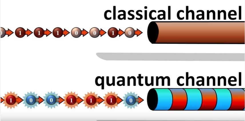 """挥之不去的""""经典""""——关于BB84量子密钥分发协议(一)"""