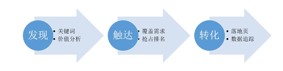系统化的SEO策略